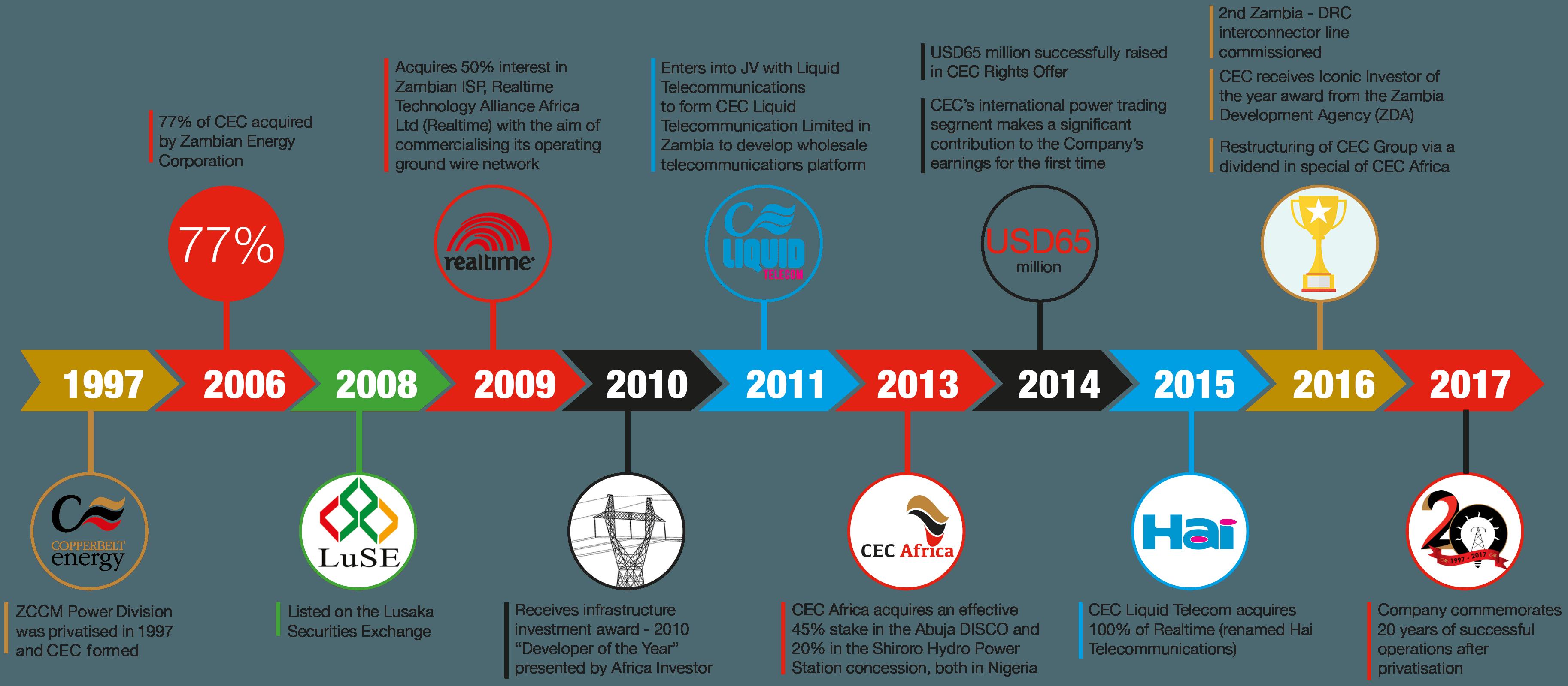 CEC timeline